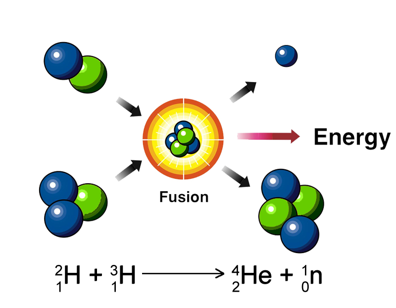 nuclear fusion Answer 1 fusion, in general, is the joining of light atomic nucleito form heavier ones they don't generate heat, but actually,need the energy to.